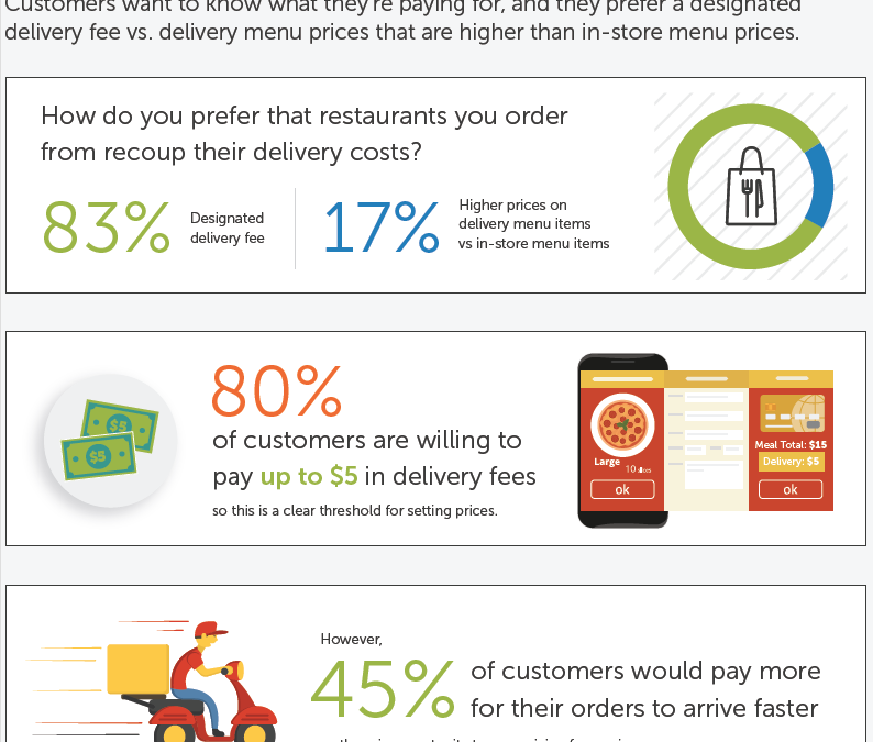 Study Shows Customer Preference For Direct Delivery From Restaurants