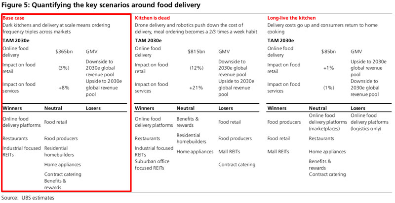 UBS Lays Out Potential Food On Demand Futures