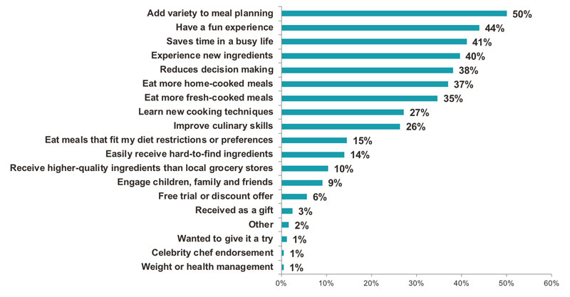 New Survey Shows Meal Kit Growth and Churn