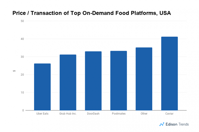 Price of Transaction - Top On Demand Food Platforms
