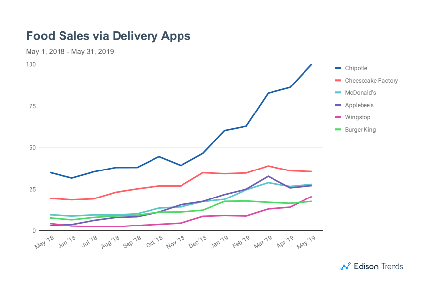 Edison Trends Shows Chipotle Winning in Delivery
