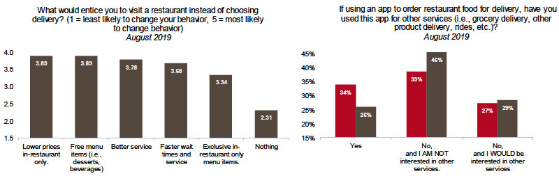 Study Looks at Enticing Delivery Users Back into the Restaurant