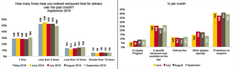 Wells Fargo: Delivery Discounting Hits High-Water Mark