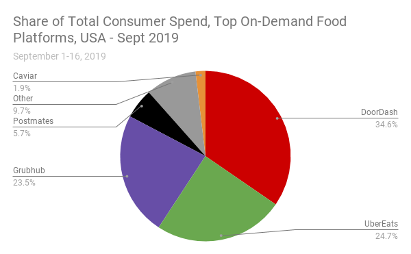 DoorDash Extends Lead Over Grubhub