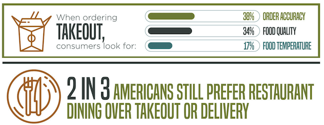 Survey Says: Consumers Still Prefer In-Restaurant Dining