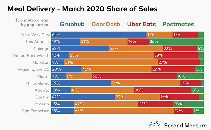 Report Shows Restaurant Delivery Surging 24 Percent Food On Demand