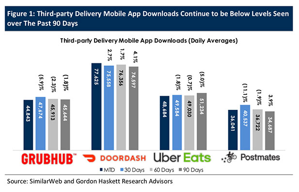 Pandemic Not Yet Boosting Third-Party Delivery Providers