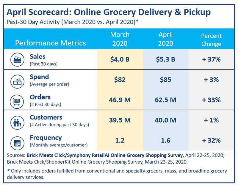 Online Grocery Delivery Surged in April