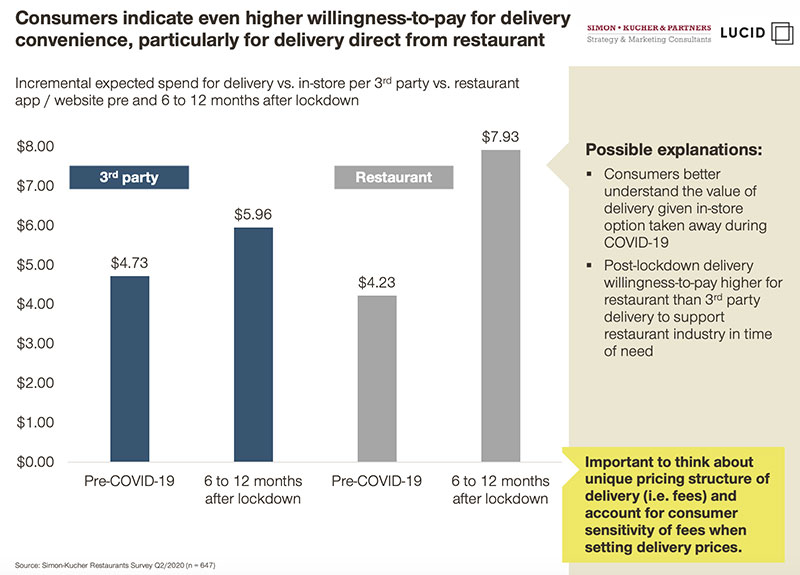 Delivery Study: Consumers Willing to Pay More to Order Direct
