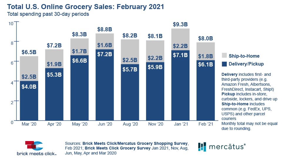 Brick Meets Click: Online Grocery Sales Dip 14 Percent