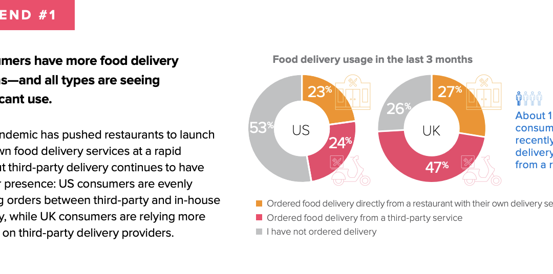 Native Delivery Pays Off According to Latest Delivery Study
